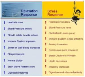 Stres vs medit